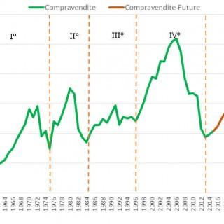 Rapporto di previsione sul Real Estate italiano